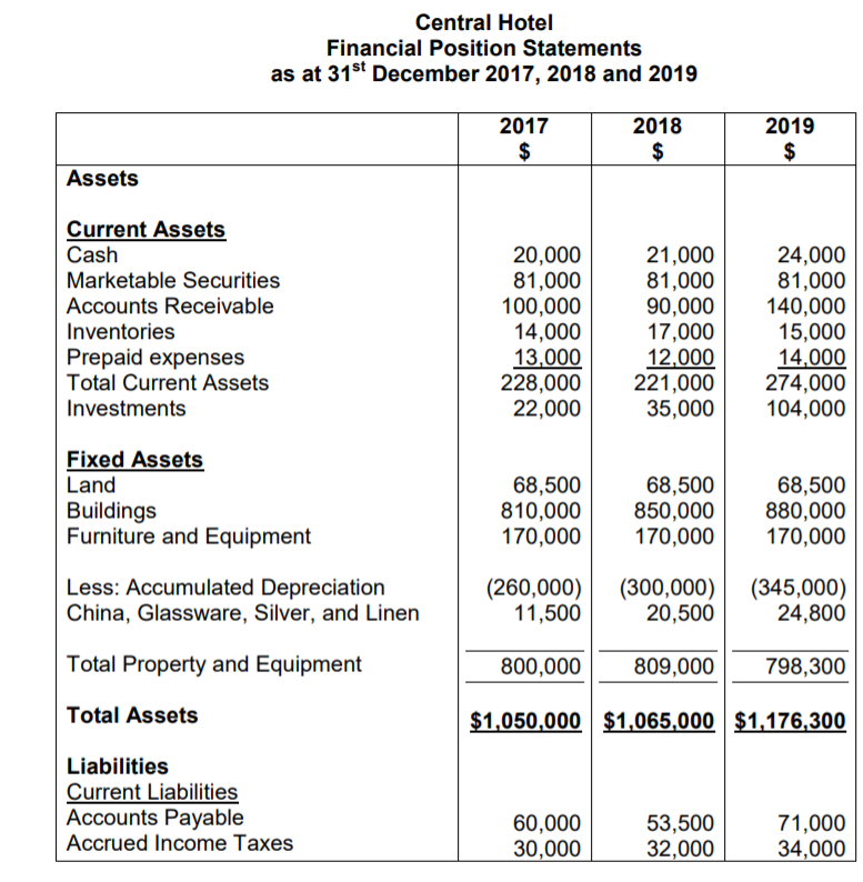 Solved: Central Hotel Financial Position Statements As At