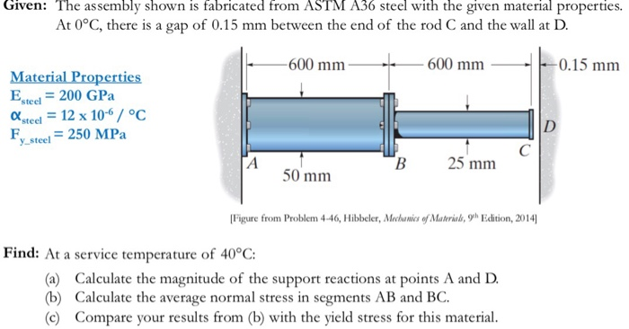 Solved: Given: The Assembly Shown Is Fabricated From ASTM