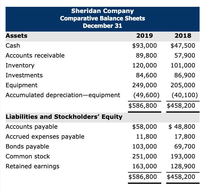 Solved: Sheridan Company Comparative Balance Sheets Decemb
