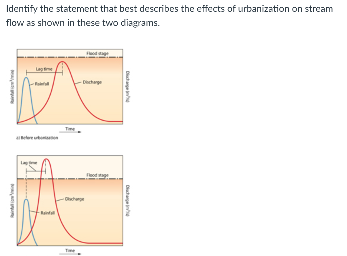 What Are the Causes of Urbanization in Poor Countries