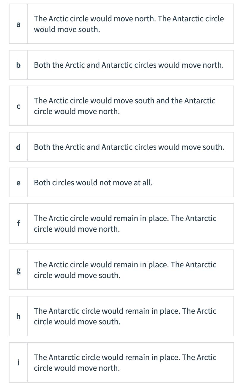 а The Arctic circle would move north. The Antarctic circle would move south. b Both the Arctic and Antarctic circles would mo