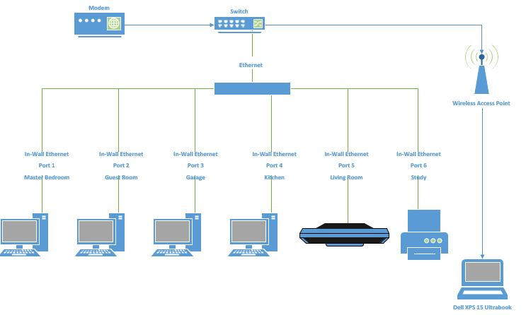 designing a wired home network. does my diagram ma... | chegg.com  chegg