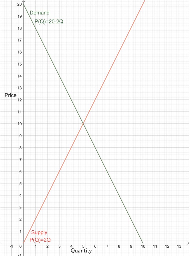 201 Demand P(Q)=20-2Q Price Supply P(Q)=2Q 1 2 0 3 6 7 8 9 10 11 12 13 4 Quantity
