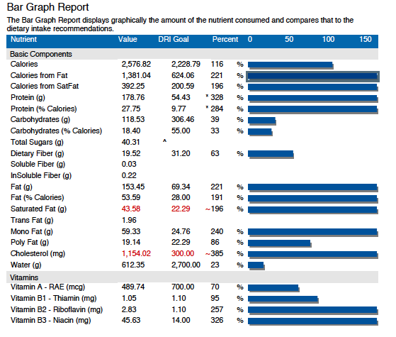 150 * 284 A Bar Graph Report The Bar Graph Report displays graphically the amount of the nutrient consumed and compares that