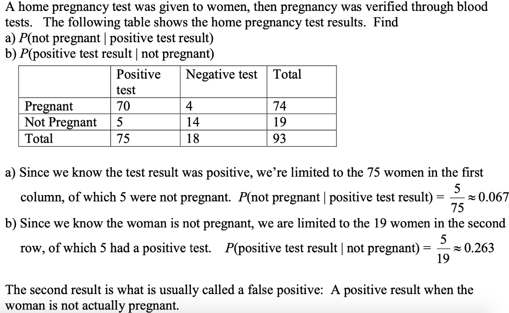 pregnancy test pictures positive results