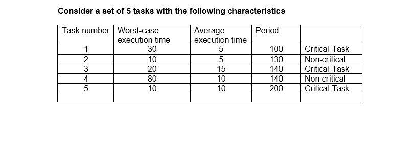 Consider a set of 5 tasks with the following characteristics Period Task number Worst-case execution time 1 30 2 10 3 20 4 80