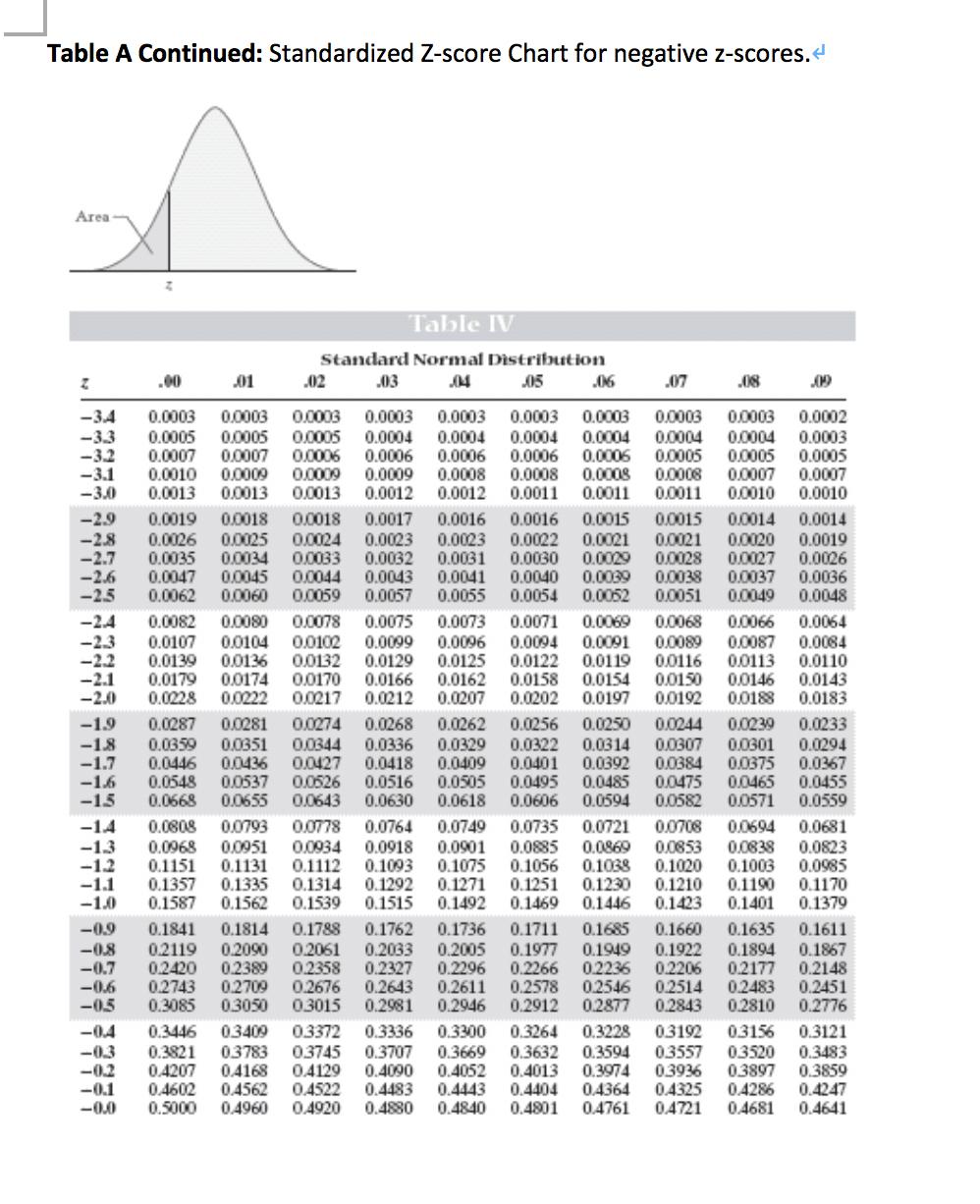 Solved: Table A: Standardized Z-score Chart For Positive Z ... Z Table Chart Negative