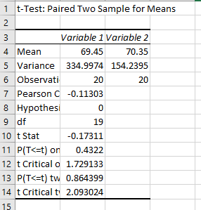 1 t-Test: Paired Two Sample for Means Variable 1 Variable 2 4 Mean 69.45 70.35 5 Variance 334.9974 154.2395 6 Observati 20 20