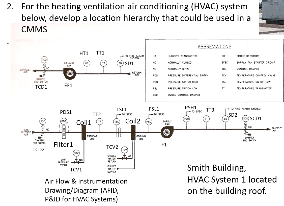 2. For The Heating Ventilation Air Conditioning (H... | Chegg.com | Hvac P Id Drawing |  | Chegg