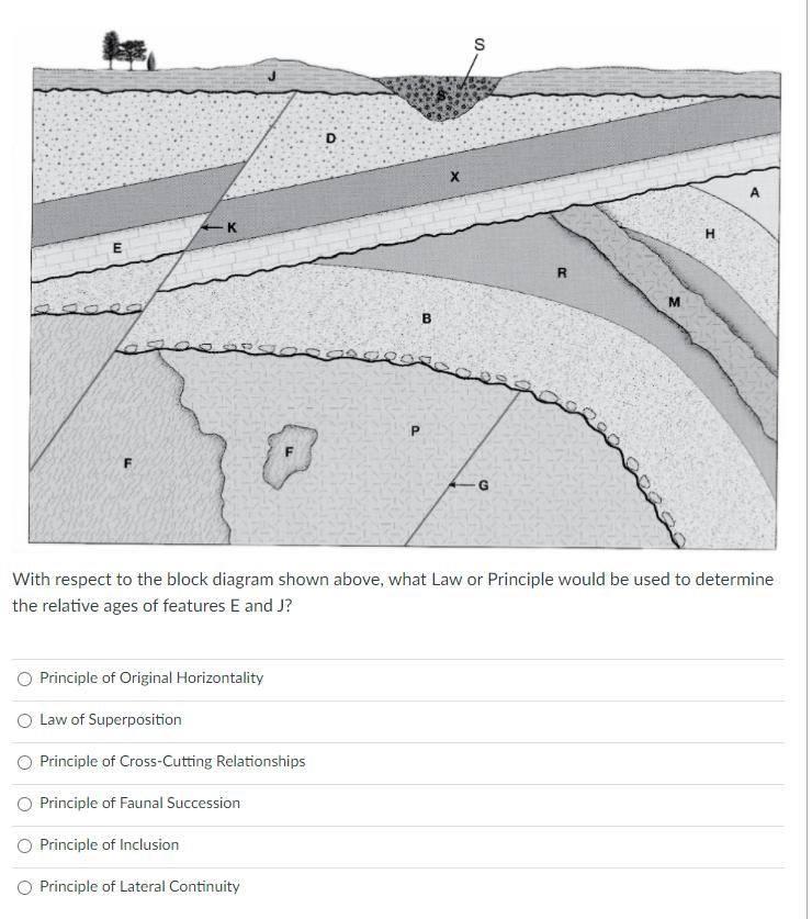 Dating worksheet of geology principles answers relative Geologic relative