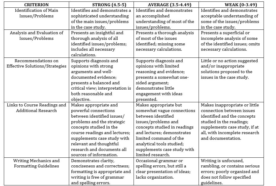 organizational theory questions