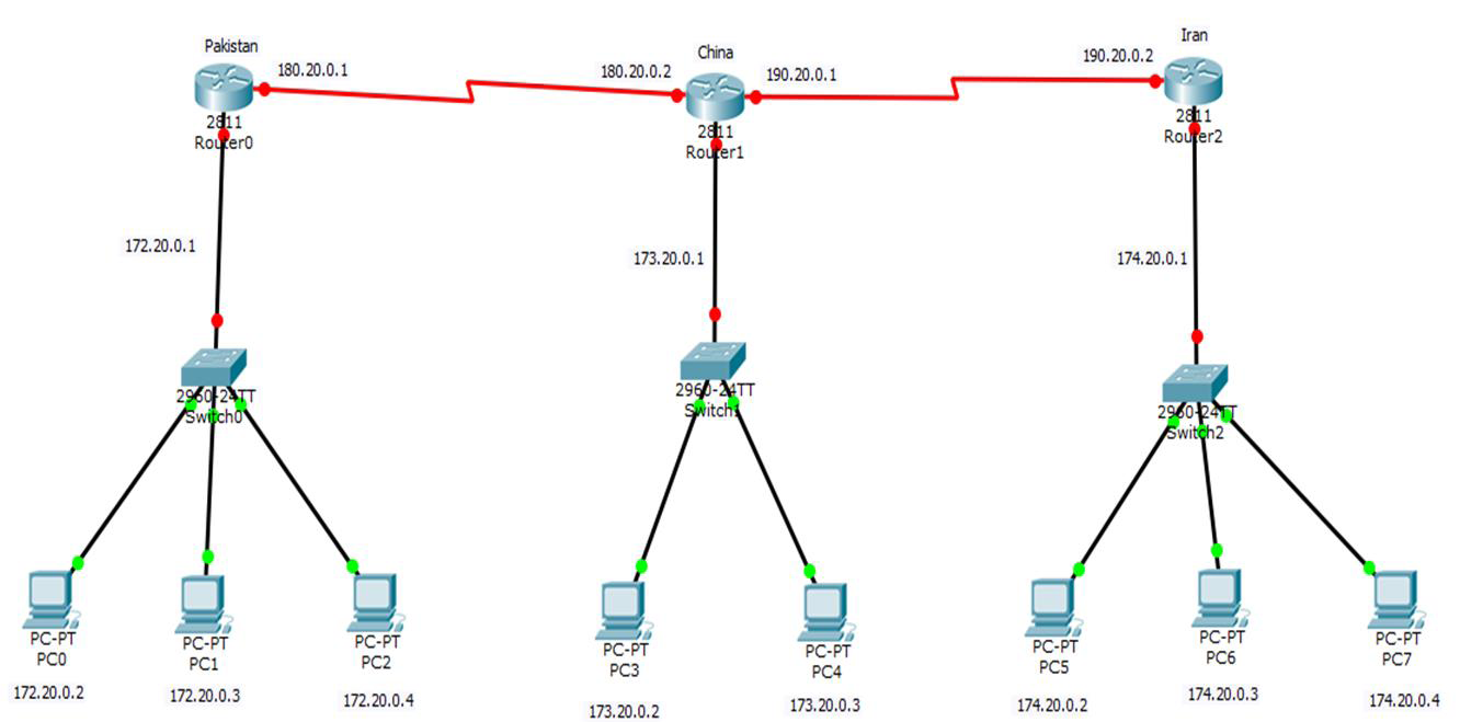 Configure The Given Topology Using RIP Routing Pro... | Chegg.com