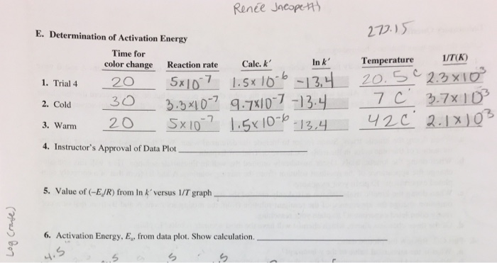 Determination of activation energy of an