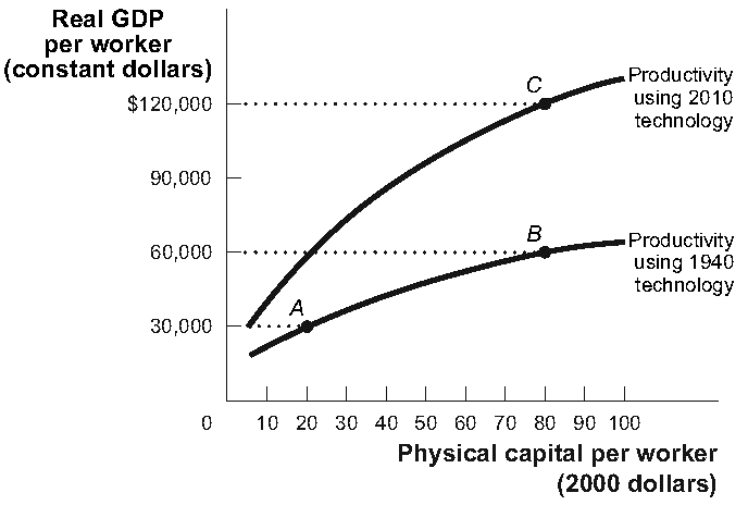 Solved: (Figure: Technological Progress And Productivity G... | Chegg.com