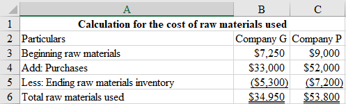 A B C 1 Calculation for the cost of raw materials used 2 Particulars 3 Beginning raw materials 4 Add: Purchases 5 Less: Endin