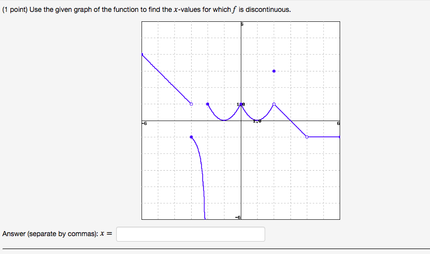 (1 point) Use the given graph of the function to find the x-values for which f is discontinuous. Answer (separate by commas):