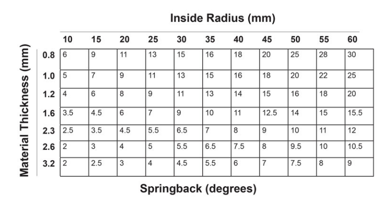 Solved: The Table Below Shows The Degree Of Springback For ...