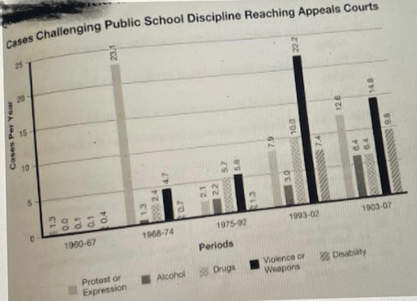 Cases Challenging Public School Discipline Reaching Appeals Courts 222 ន៍ 23.11 20 126 100 9.8 Cases Per Year 15 10 21 33 190