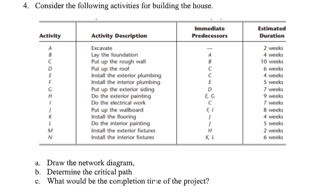 Solved: Consider The Following Activities For Building The