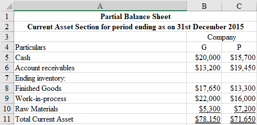 A в с 1 Partial Balance Sheet 2 Current Asset Section for period ending as on 31st December 2015 Company 3 4 Particulars G P