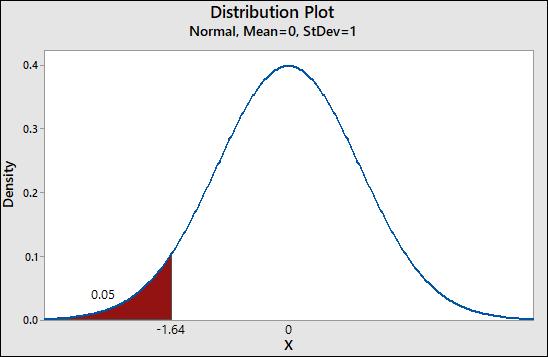 Distribution Plot Normal, Mean=0, StDev=1 Density 0.05 0.0 -1.64