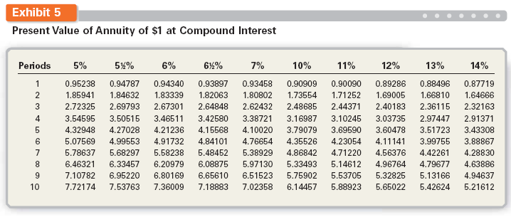 Present value interest factor table annuity for Table 6 4 present value of an ordinary annuity of 1