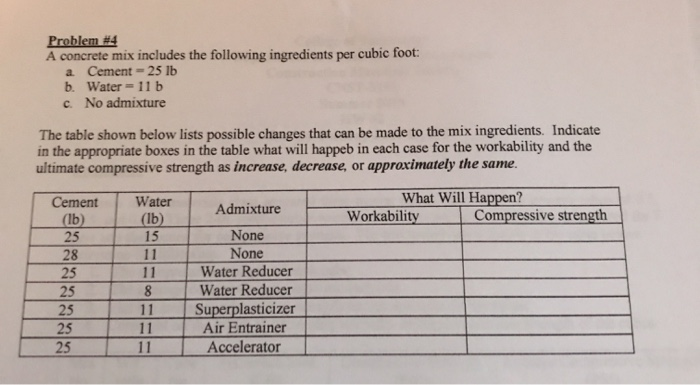 Solved: Problem #4 A Concrete Mix Includes The Following I
