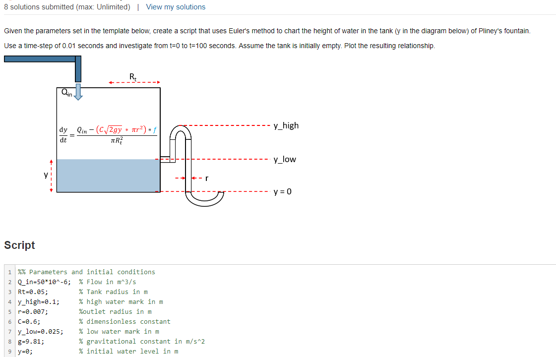 Solved 8 Solutions Submitted Max Unlimited View My Sol Chegg Com