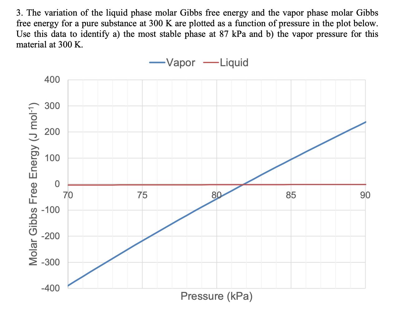 Solved: 3  The Variation Of The Liquid Phase Molar Gibbs F