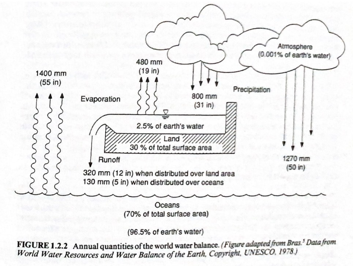 Atmosphere (0.001% of earths water) 480 mm (19 in) 1400 mm (55 in) Precipitation Evaporation 800 mm (31 in) 2.5% of earths