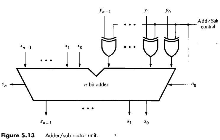 Adder/subtractor Unit  Figure 5 28 The 16-bit Adde