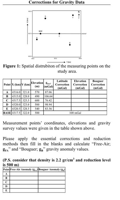 Corrections for Gravity Data MM Figure 1: Spatial distrubiton of the measuring points on the study area. Elevation ... Point