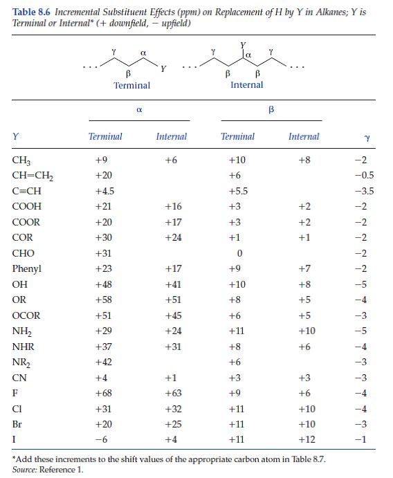 c nmr table values
