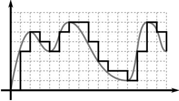 digital signal spectrum