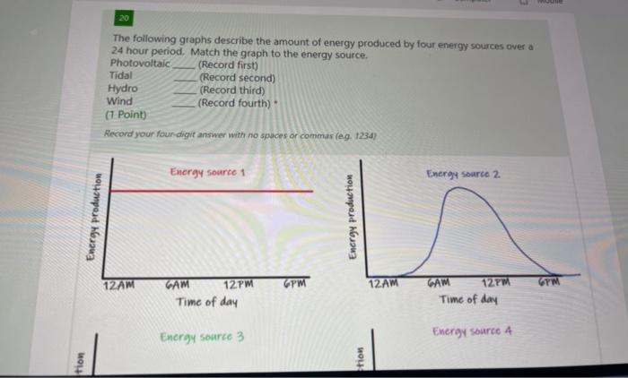 20 The following graphs describe the amount of energy produced by four energy sources over a 24 hour period. Match the graph