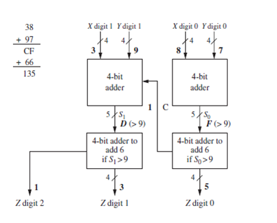 Chapter 4 Solutions Digital Systems Design Using Verilog 1st Edition Chegg Com