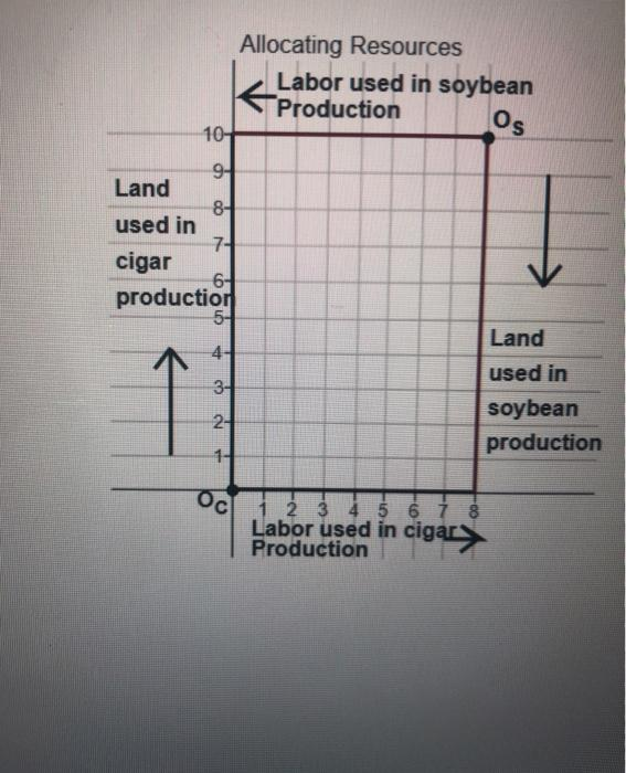 Os Allocating Resources Labor used in soybean Production 10- 9- Land 8- used in 7- cigar 64 production 5- Land 4- used in 3-