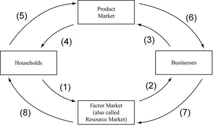 (5) Product Market (6) (4) (3) Households Businesses (1) (2) (8) Factor Market (also called Resource Market) (7 )