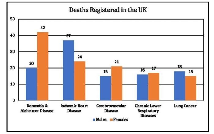 Deaths Registered in the UK 50 42 40 30 24 20 21 20 18 15 15 10 0 Dementia & Alzheimer Disease Ischemic Heart Disease Lung Ca
