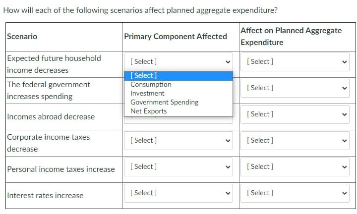 How will each of the following scenarios affect planned aggregate expenditure? Scenario Primary Component Affected Affect on
