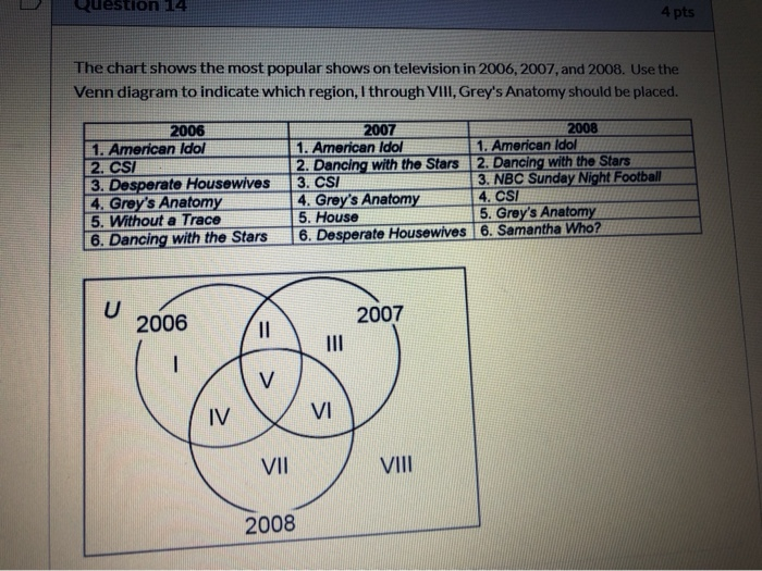 diagram of grey\'s anatomy solved question 14 4 pts the chart shows the most popular  question 14 4 pts the chart shows