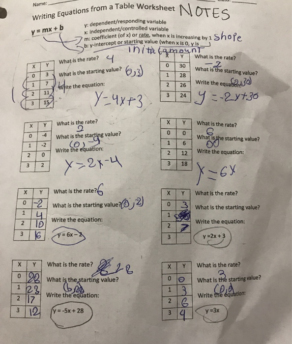 Solved: Name: Writing Equations From A Table Worksheet OTE ...