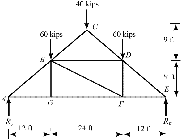 solved  for the truss in figure p8 12  compute the vertical dis