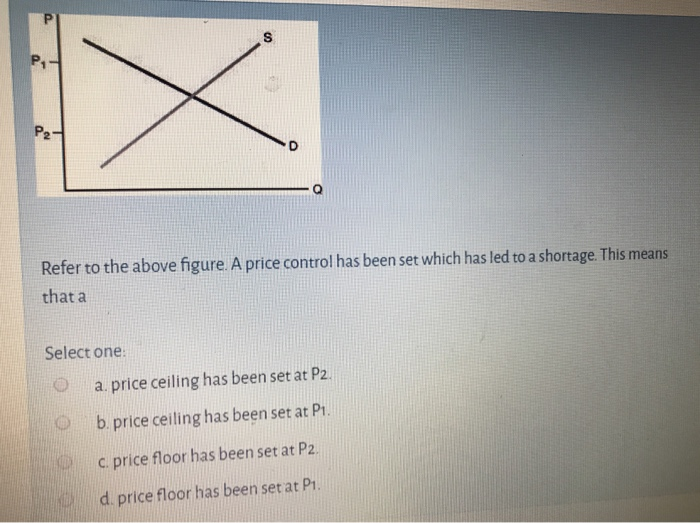 Solved Refer To The Above Figure A Price Control Has Bee Chegg Com