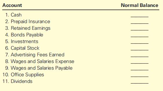 normal account balances
