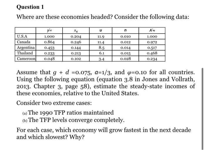 Question 1 Where are these economies headed? Consider the following data: u n A 1.000 U.S.A Canada Argentina Thailand Cameroo