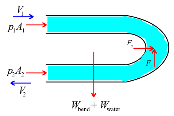 Solved  Applying The Momentum Equation To Pipe Bends   U00a76 4