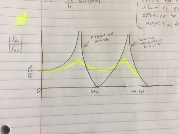 Can You Plot This Graph Using Matlab Script? If Po    | Chegg com