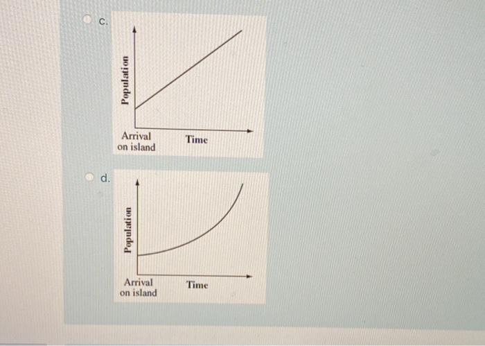 C. Population Arrival on island Time d. Population Arrival on island Time