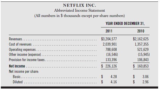 solved netflix s income statement and balance sheet for 2010 a chegg com what is service revenue on the